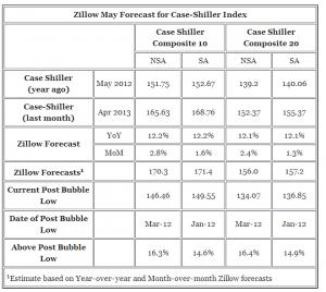 case shiller data