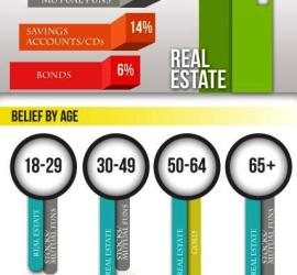 Real Estate is the Best Long Term Asset Infographic