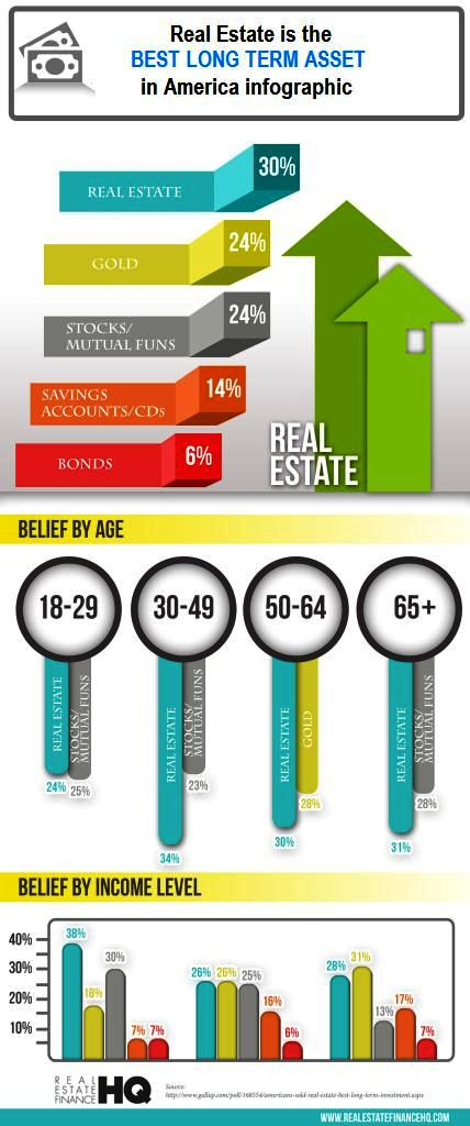 Real Estate is the Best Long-Term Asset in America Infographic