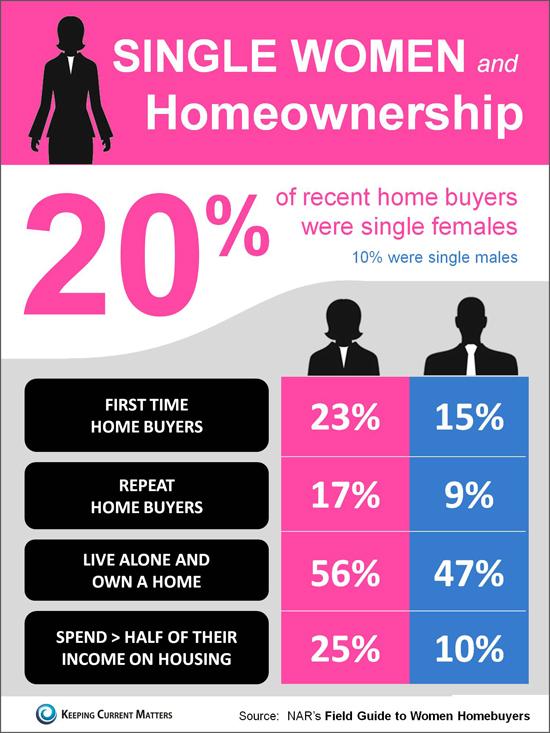 women real estate investors infographic