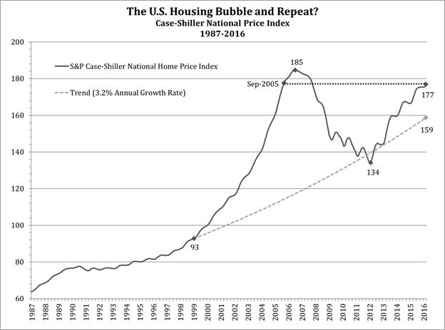 case shiller house price index through 2016